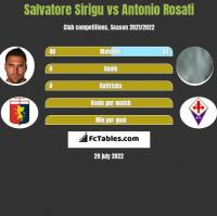 Salvatore Sirigu vs Antonio Rosati h2h player stats
