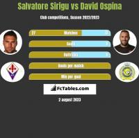 Salvatore Sirigu vs David Ospina h2h player stats