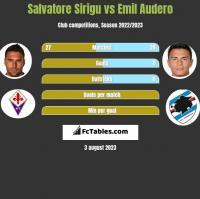 Salvatore Sirigu vs Emil Audero h2h player stats