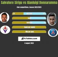 Salvatore Sirigu vs Gianluigi Donnarumma h2h player stats
