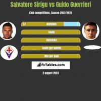Salvatore Sirigu vs Guido Guerrieri h2h player stats