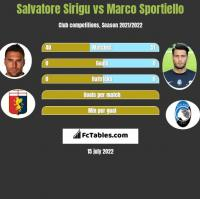Salvatore Sirigu vs Marco Sportiello h2h player stats
