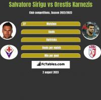 Salvatore Sirigu vs Orestis Karnezis h2h player stats