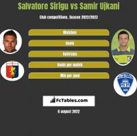 Salvatore Sirigu vs Samir Ujkani h2h player stats