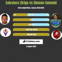 Salvatore Sirigu vs Simone Colombi h2h player stats