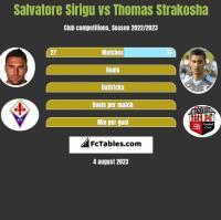 Salvatore Sirigu vs Thomas Strakosha h2h player stats