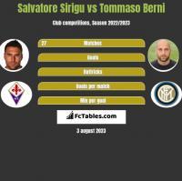Salvatore Sirigu vs Tommaso Berni h2h player stats