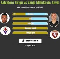 Salvatore Sirigu vs Vanja Milinkovic-Savic h2h player stats