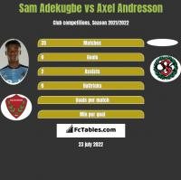 Sam Adekugbe vs Axel Andresson h2h player stats