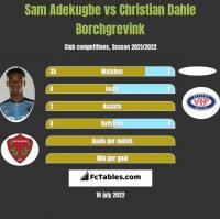 Sam Adekugbe vs Christian Dahle Borchgrevink h2h player stats