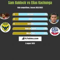 Sam Baldock vs Elias Kachunga h2h player stats