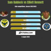 Sam Baldock vs Elliott Bennett h2h player stats