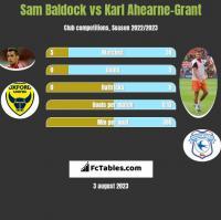 Sam Baldock vs Karl Ahearne-Grant h2h player stats