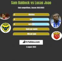 Sam Baldock vs Lucas Joao h2h player stats
