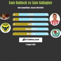 Sam Baldock vs Sam Gallagher h2h player stats