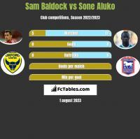 Sam Baldock vs Sone Aluko h2h player stats