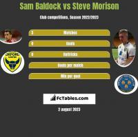 Sam Baldock vs Steve Morison h2h player stats