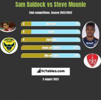 Sam Baldock vs Steve Mounie h2h player stats