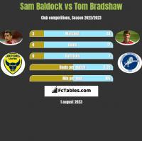 Sam Baldock vs Tom Bradshaw h2h player stats