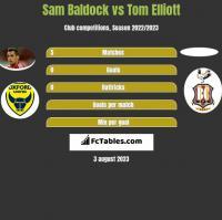 Sam Baldock vs Tom Elliott h2h player stats
