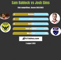 Sam Baldock vs Josh Sims h2h player stats