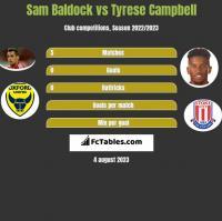 Sam Baldock vs Tyrese Campbell h2h player stats