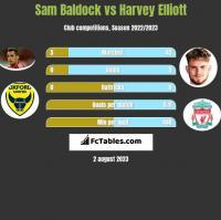 Sam Baldock vs Harvey Elliott h2h player stats