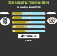 Sam Barratt vs Timothee Dieng h2h player stats