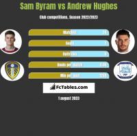 Sam Byram vs Andrew Hughes h2h player stats