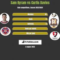 Sam Byram vs Curtis Davies h2h player stats