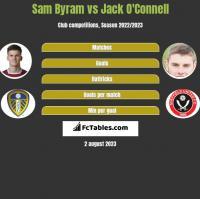 Sam Byram vs Jack O'Connell h2h player stats