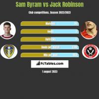 Sam Byram vs Jack Robinson h2h player stats