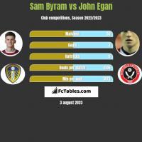 Sam Byram vs John Egan h2h player stats