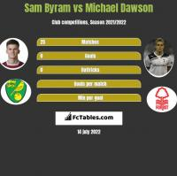 Sam Byram vs Michael Dawson h2h player stats