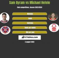 Sam Byram vs Michael Hefele h2h player stats