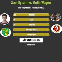 Sam Byram vs Molla Wague h2h player stats