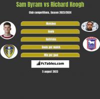 Sam Byram vs Richard Keogh h2h player stats