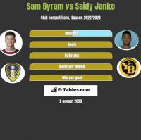 Sam Byram vs Saidy Janko h2h player stats
