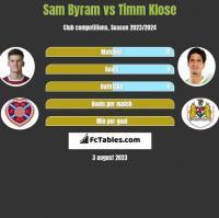 Sam Byram vs Timm Klose h2h player stats
