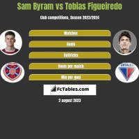 Sam Byram vs Tobias Figueiredo h2h player stats