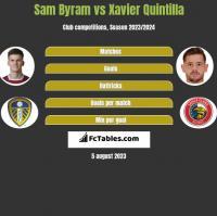 Sam Byram vs Xavier Quintilla h2h player stats