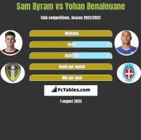 Sam Byram vs Yohan Benalouane h2h player stats
