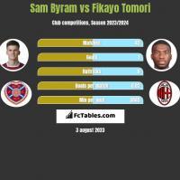 Sam Byram vs Fikayo Tomori h2h player stats