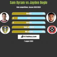 Sam Byram vs Jayden Bogle h2h player stats