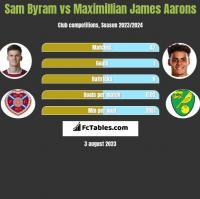 Sam Byram vs Maximillian James Aarons h2h player stats