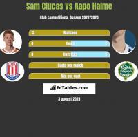 Sam Clucas vs Aapo Halme h2h player stats