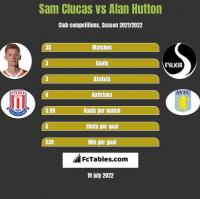 Sam Clucas vs Alan Hutton h2h player stats