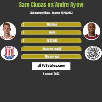 Sam Clucas vs Andre Ayew h2h player stats