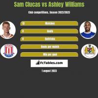 Sam Clucas vs Ashley Williams h2h player stats
