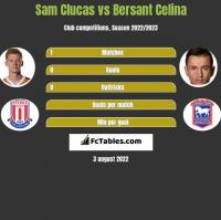Sam Clucas vs Bersant Celina h2h player stats